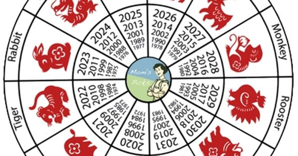 chinese zodiac by year what 39 s your sign pinterest chinese zodiac and zodiac. Black Bedroom Furniture Sets. Home Design Ideas