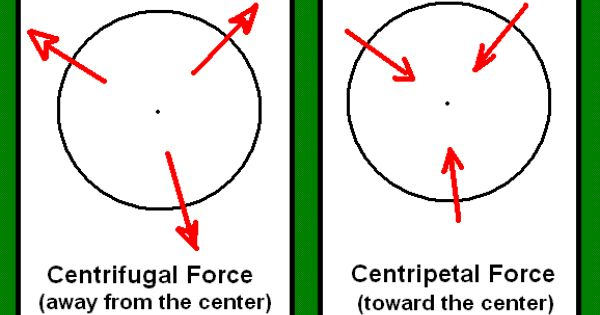 difference between centripetal and centrifugal force ...