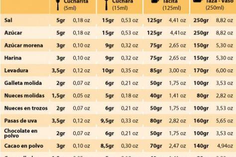 Equivalencia de peso en gramos sin b scula recetas para for Medidas para cocinar
