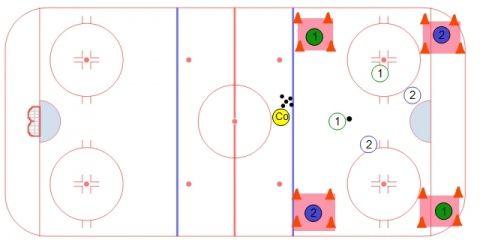 Four Corners Small Area Game Hockey Drill Hockey Drills Ice Hockey Hockey