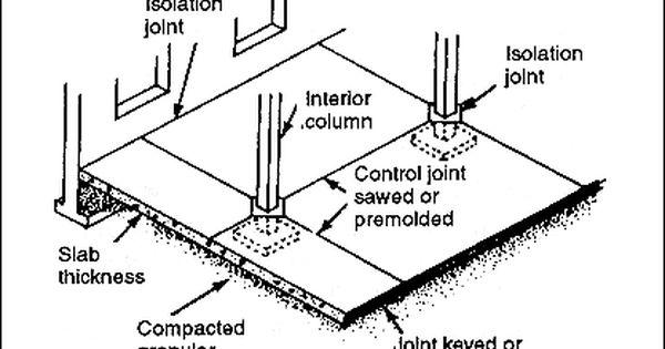 Isolation Joint Concrete Retaining Walls Expansion Joint Concrete