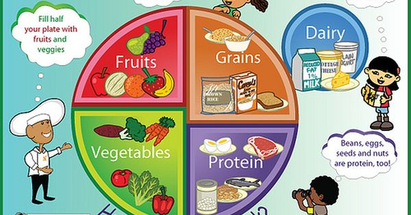 Poster Vegetables Fish And Meat Cereals Group Fruit Oils And Fats Milk Nutricion Para Niños Alimentos Para Niños Plato Del Buen Comer