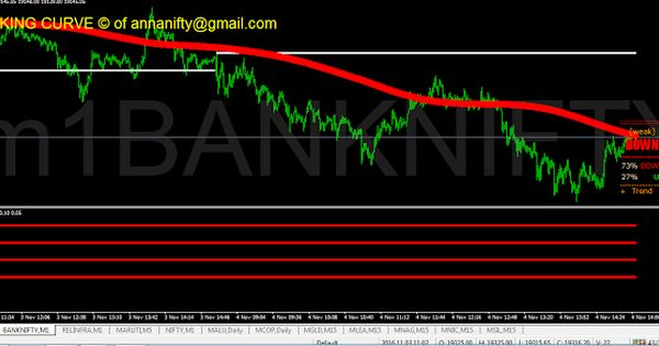 Bank Nifty Futures 1 Minute Chart Update Future Astrology Nifty Chart