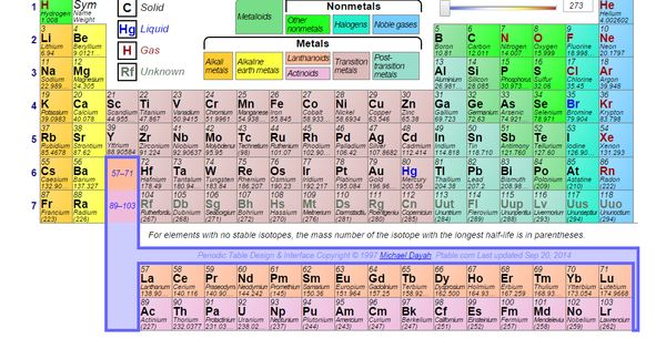 Dynamic periodic table via chemistry for Ptable interactive