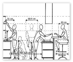 Custom Kitchen Design Chicago Il Ergonomics Anthropometrics