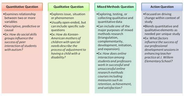 quantitative  qualitative  mixed methods  and action research questions