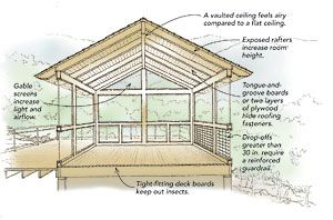 Add A Screened Porch Porch Plans Patio Plans Screened In Porch Plans
