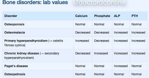 16++ Lab and diagnostic tests for osteoporosis information