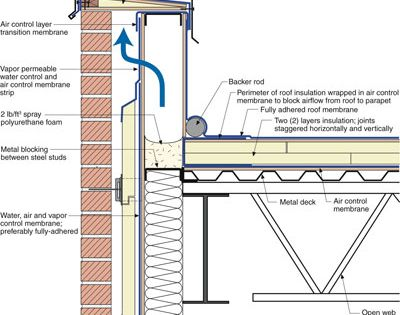 The Balloon Framed Steel Stud Parapet This Is The Ugliest