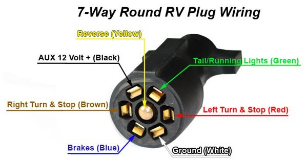 7 Way Trailer Rv Cords By Jammy Inc Trailer Light Wiring Trailer Wiring Diagram Rv Trailers