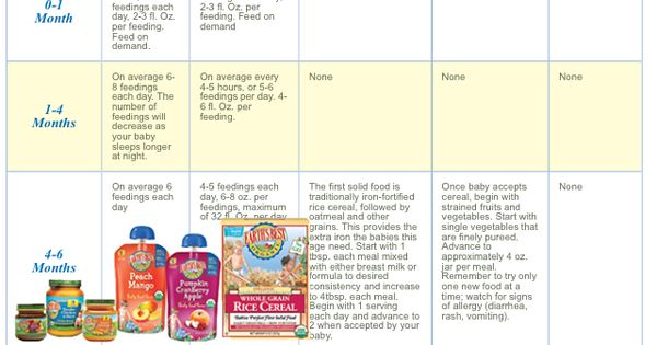 Infant Feeding Schedule Lindy Claire Pinterest