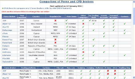 Accurate Forex Broker Comparison Forex Brokers Forex Brokers