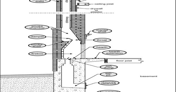 Fireplace Chimney Construction Fireplace Ventless A Fireplace That Requires No Venting As The