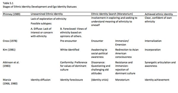 """an introduction to the analysis of ethnic identity """"it would be difficult to overstate the influence which this book, and especially barth's introduction to it, has had on the anthropological study of ethnicity in general, and of ethnic identity in particular"""" —anthony p cohen, university of edinburgh."""