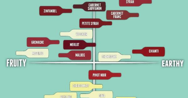 ... wine for dummies | Misc. | Pinterest | I will, Wine chart and Charts