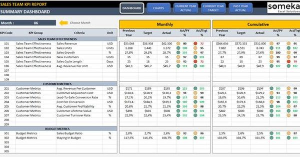 Sales Kpi Dashboard Excel Template Metrics For Sales Team Kpi Dashboard Excel Kpi Dashboard Excel Templates