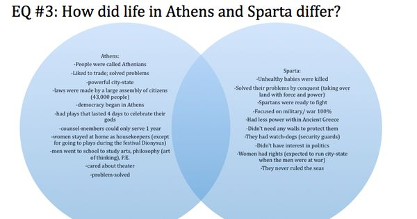 an introduction to the comparison of two city states in greece sparta and athens The cities of athens and sparta were bitter rivals in ancient greece athens versus sparta comparison chart athens and sparta were two rival city-states.