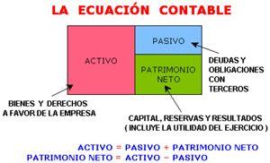 Ecuación Patrimonial Dinámica Sistema De Información Contable Contabilidad Contaduria Y Finanzas Contabilidad Financiera