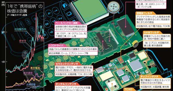携帯電話 内部 構造図 ケータイ 部品 構造図 携帯電話 ケータイ