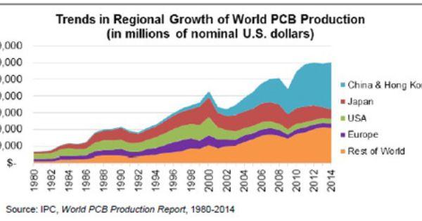 Ipc Domestic Pcb Market To Improve Electronics Purchasing Strategies Supply Chain Marketing Improve