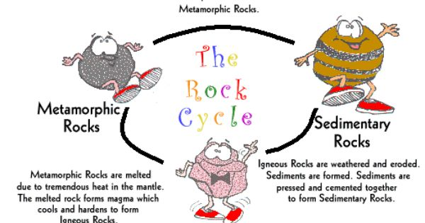 rock cycle diagram at the rock cycle get your. Black Bedroom Furniture Sets. Home Design Ideas