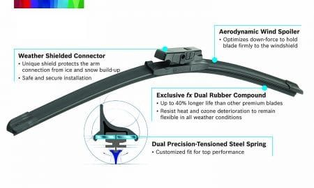 Windscreen Wiper Blades Review