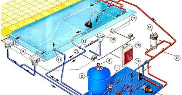 Swimming pool design guidelines on the top floor in high for Pool design rules