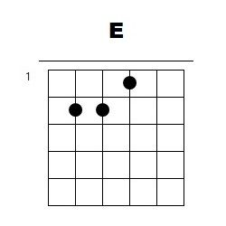 21 acordes de guitarra para tocarlo casi todo. Apréndelos aquí ...