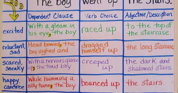 Teaching My Friends!: Crafting Power Sentences - great ideas to improve writing