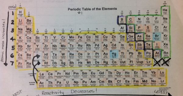 Magic Words Monday Getting To Know The Periodic Table Of Elements