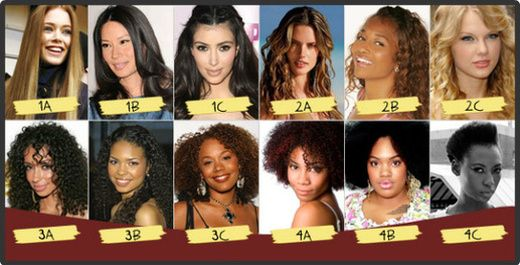 The 5 Biggest Natural Hair Mistakes Hair Type Chart Natural Hair Styles Hair Type