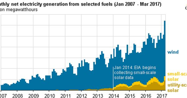 Wind And Solar In March Accounted For 10 Of U S Electricity Generation For First Time Today In Energ Solar Projects Renewable Sources Of Energy Electricity