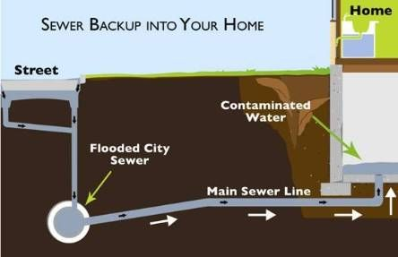 Help Protect Your Home From A Sewer Backup Floor Drains Sewer