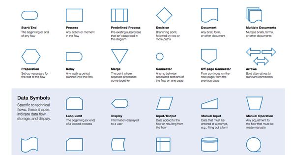 Flowchart cheat sheets and shape on pinterest