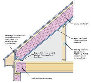 Two Ways To Insulate Attic Kneewalls Attic Renovation Attic Insulation Attic Rooms