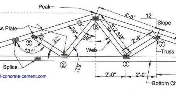 House truss design steel roof truss design metal roof for Buy roof trusses online