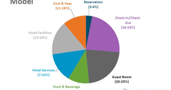 There Are Six Types Of Guests In The Hotel Industry According To