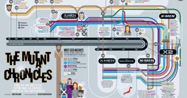 X Men Days Of Future Past Movie Timeline Infographic Dofp Jpg X Men Timeline Infographic Timeline Movie