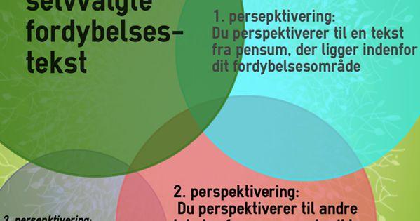 Eleverne Kan Til Tider Have Svaert Ved At Forsta Principperne For Perspektivering Ved Proverne I Mundtlig Dansk Brug Modellen Her Med Billeder Folkeskole Undervisning Dansk