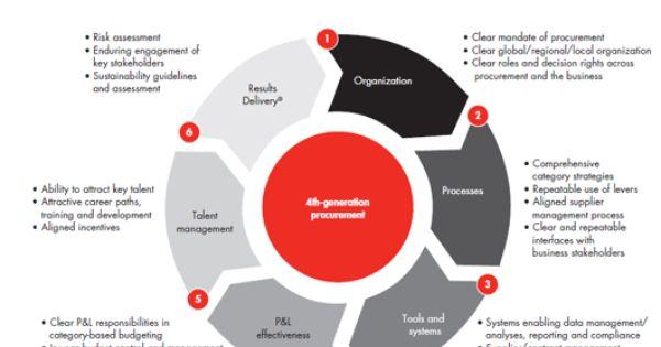 Procurement Cycle Procurement Management Skills Powerpoint Presentation Design