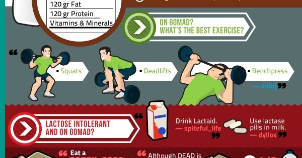 Some much info, only some applicable to those wanting to lose weight. Reddit's Guide to Fitness [infographic]