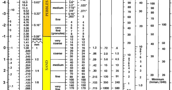 E Ef D D F Ea E Cae B D on 4 By 5 Size Skeleton Diagrams