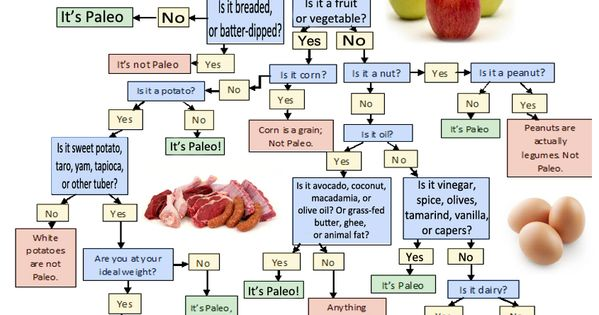 Paleo Cheat Sheet: Paleo Diet Food List at Original Eating.