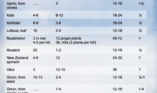 Useful chart vegetable seed spacing garden gardening gardening pinterest gardens - Spacing planting vegetables guide ...