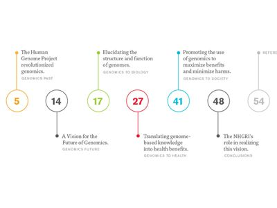table contents page design timeline