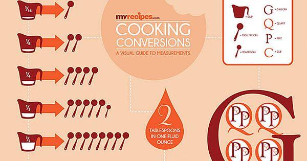 MyRecipes Cooking Conversion Chart | MyRecipes.com