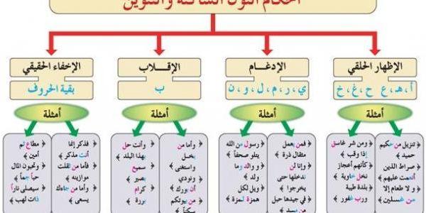 بعض احكام التجويد بالصور مدونة الاأستاذ عبد الرحمن معوض Islam Facts Learning Arabic For Beginners Islam Beliefs