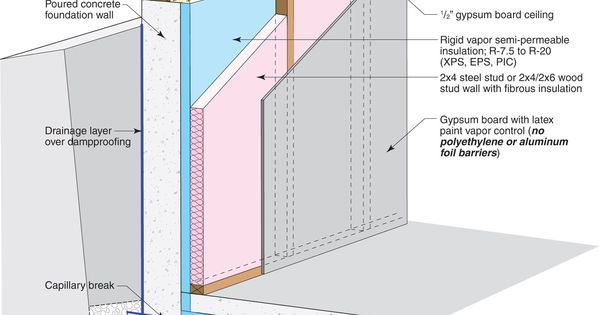 One Way To Avoid A Thermal Break At The Footing Is To Insulate With Interior Wall Insulation