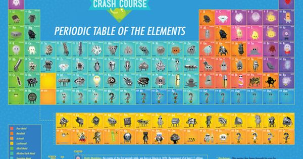 Character Design Crash Course : Crashcourse chemistry periodic table of the elements
