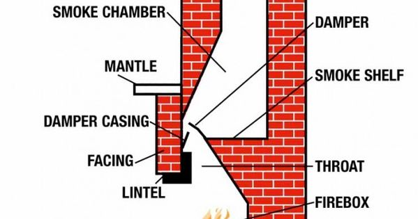 Anatomy of a Chimney  Detail of Construction  Pinterest  벽난로, 기술 및 정원